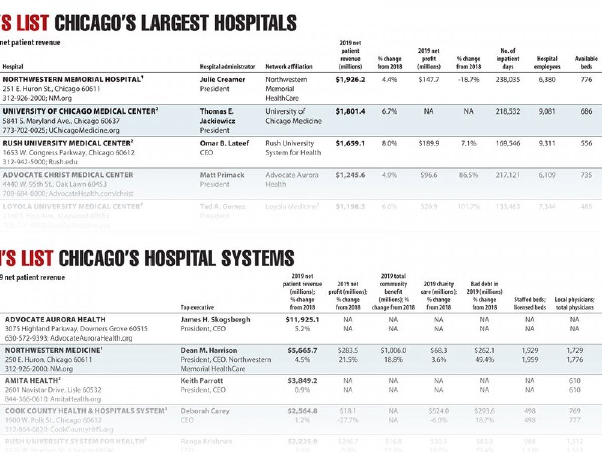 Chicago's clinic systems and favorable hospitals 2020